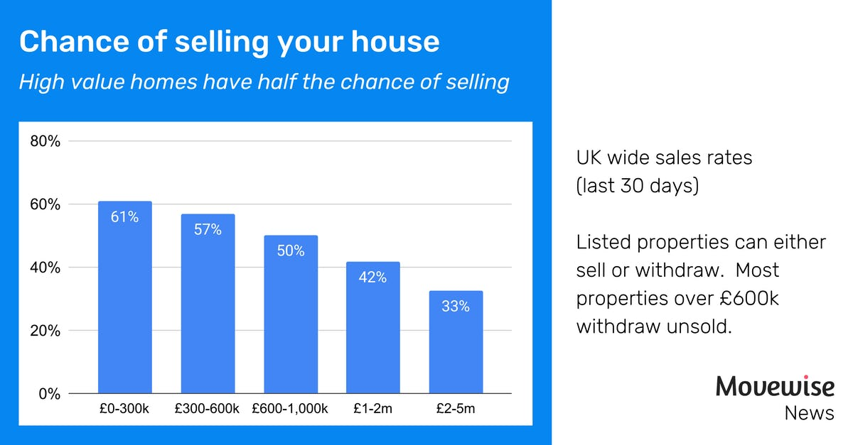 sales rates over £2m are less than 33%