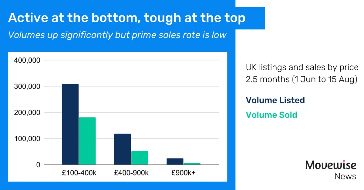 Volumes up significantly but prime sales rate is low