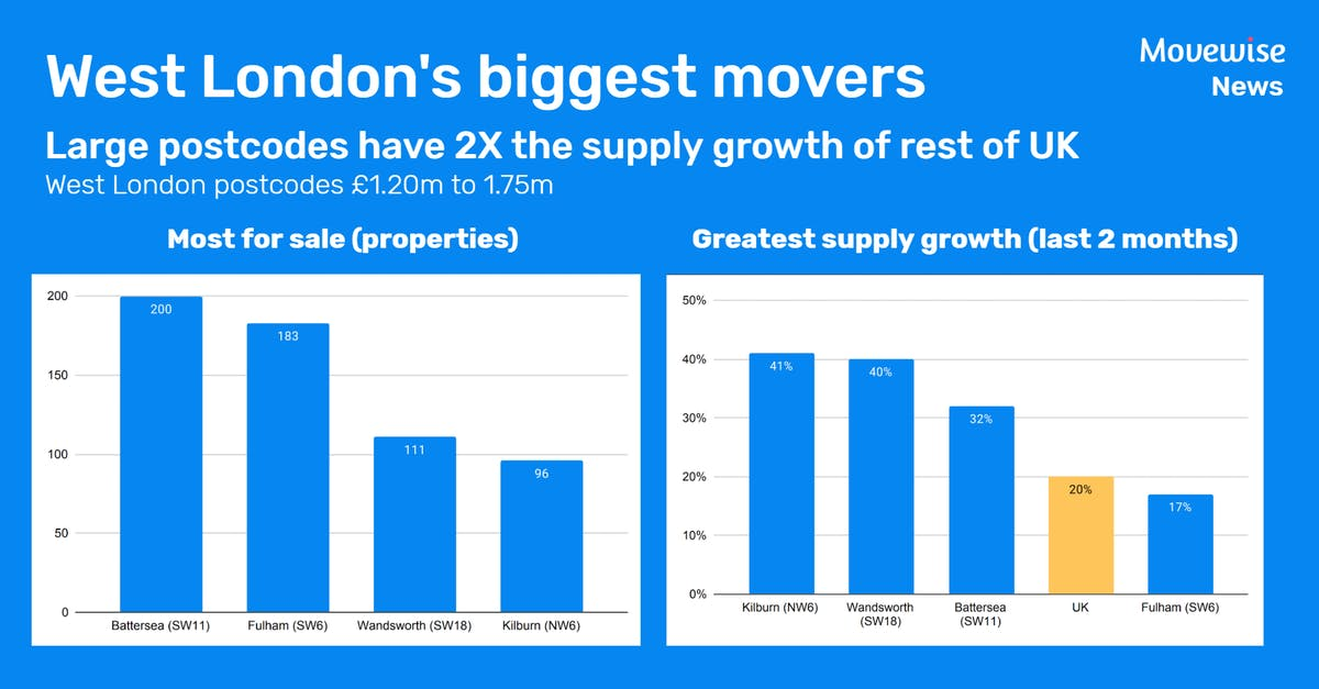 Move to the country exacerbates West London supply glut