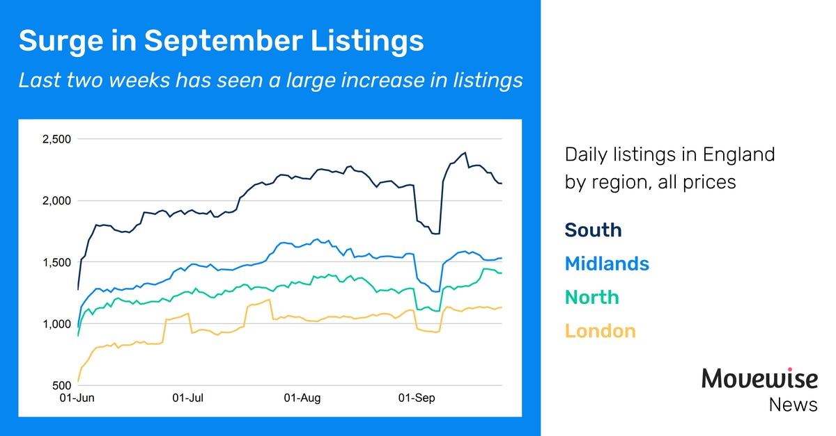Property listings in England surged in September
