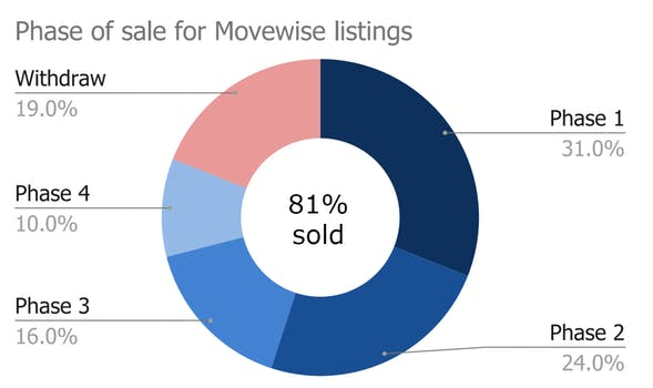Chart: phase of sale for Movewise listings