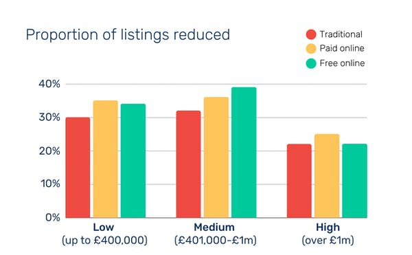 Graph showing proportion of listings reduced