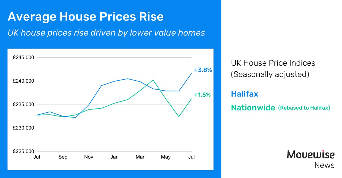Average UK house prices rise drive by lower value properties
