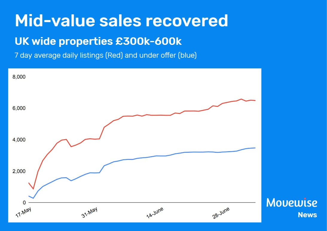 First time buyers are leading property demand