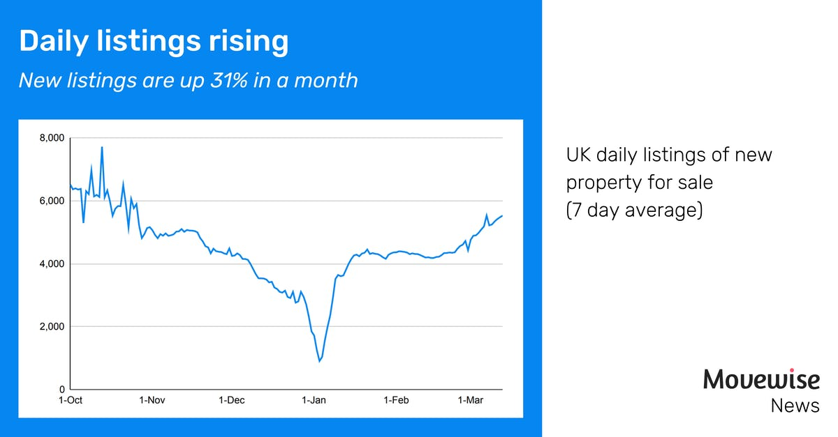 Daily listings rise 31% in a month