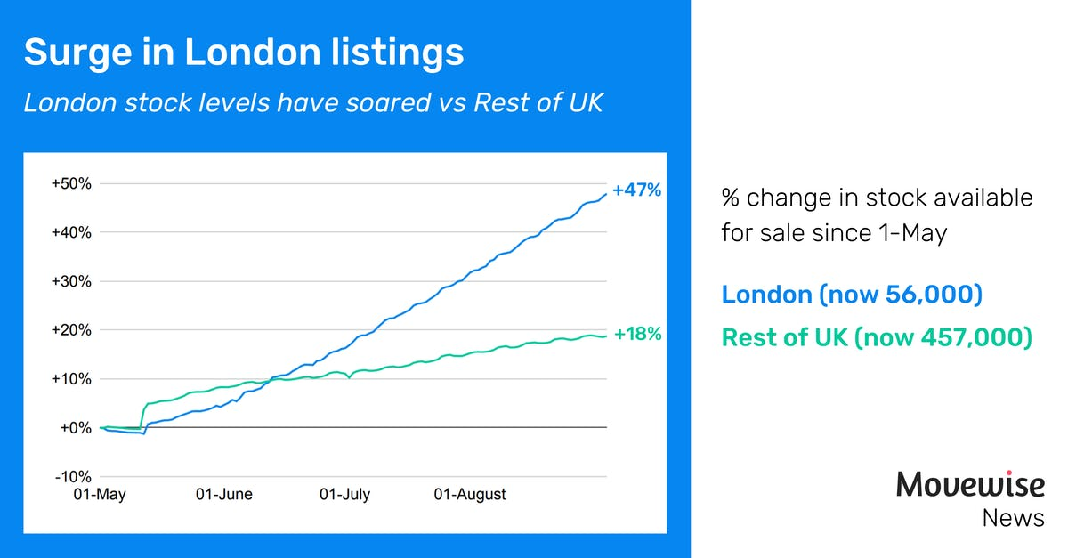 London stock levels outpacing rest of UK
