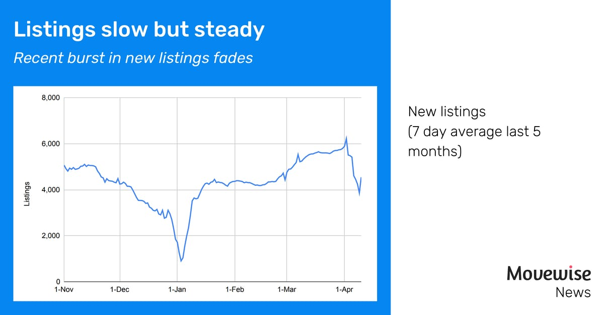 Listings slow but steady
