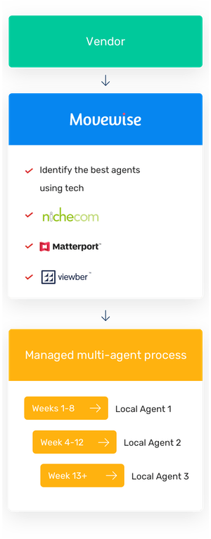 We identify the best agents and then run a managed multi-agent process to sell your property.