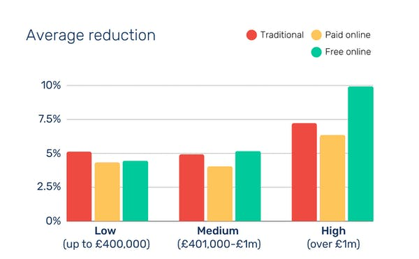 Graph showing average price reduction