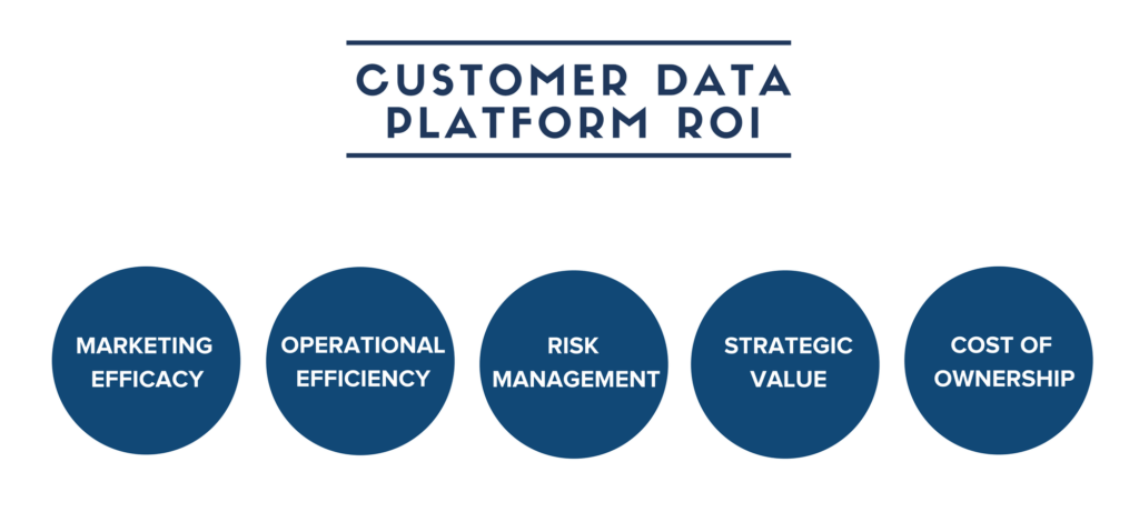 customer data platform roi