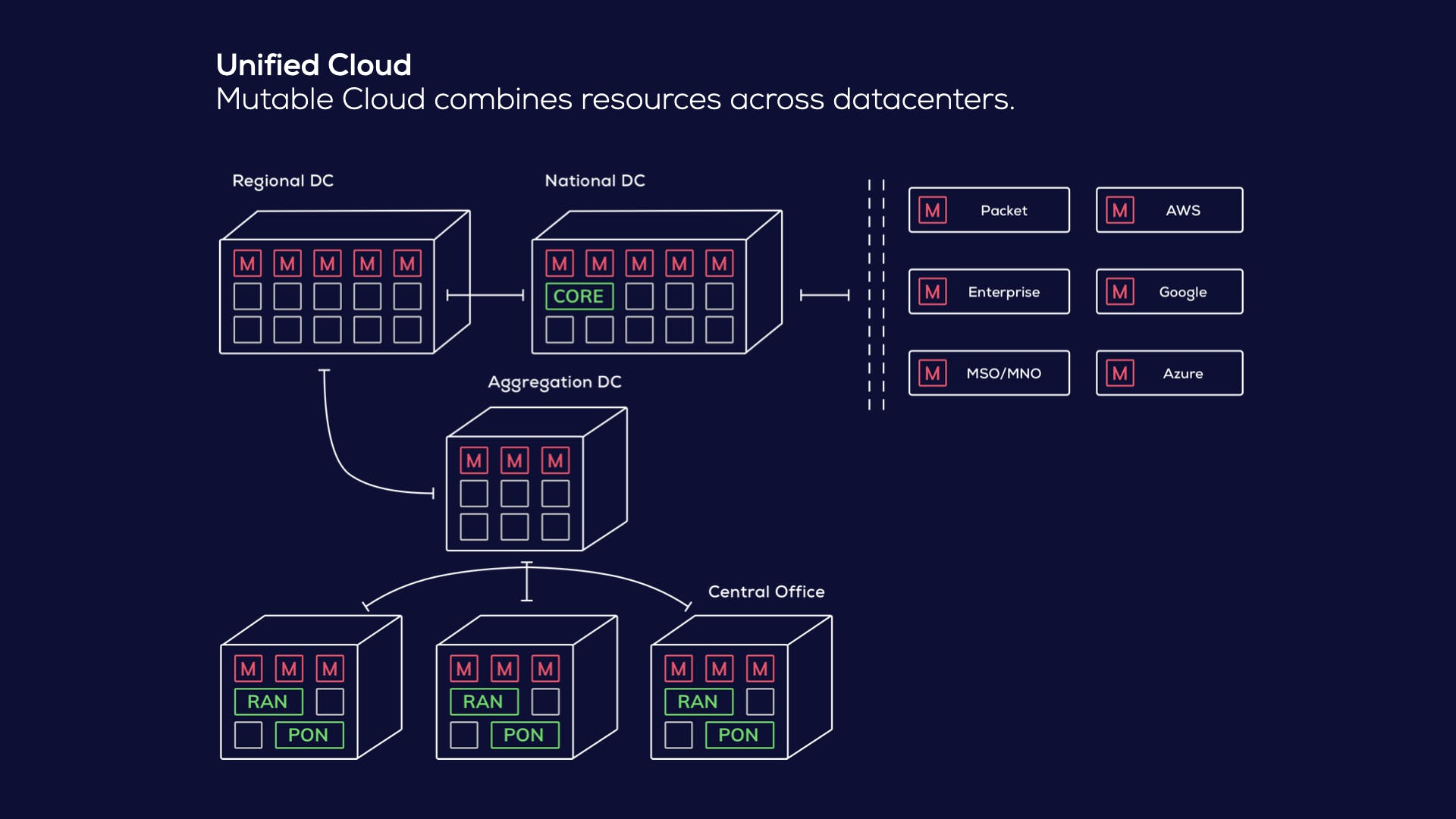 Unified Cloud - Mutable Cloud combines resources across datacenters.