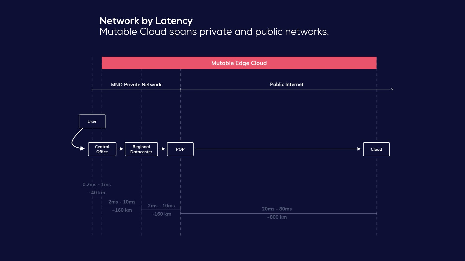 Network by Latency - Mutable Cloud spans private and public networks.