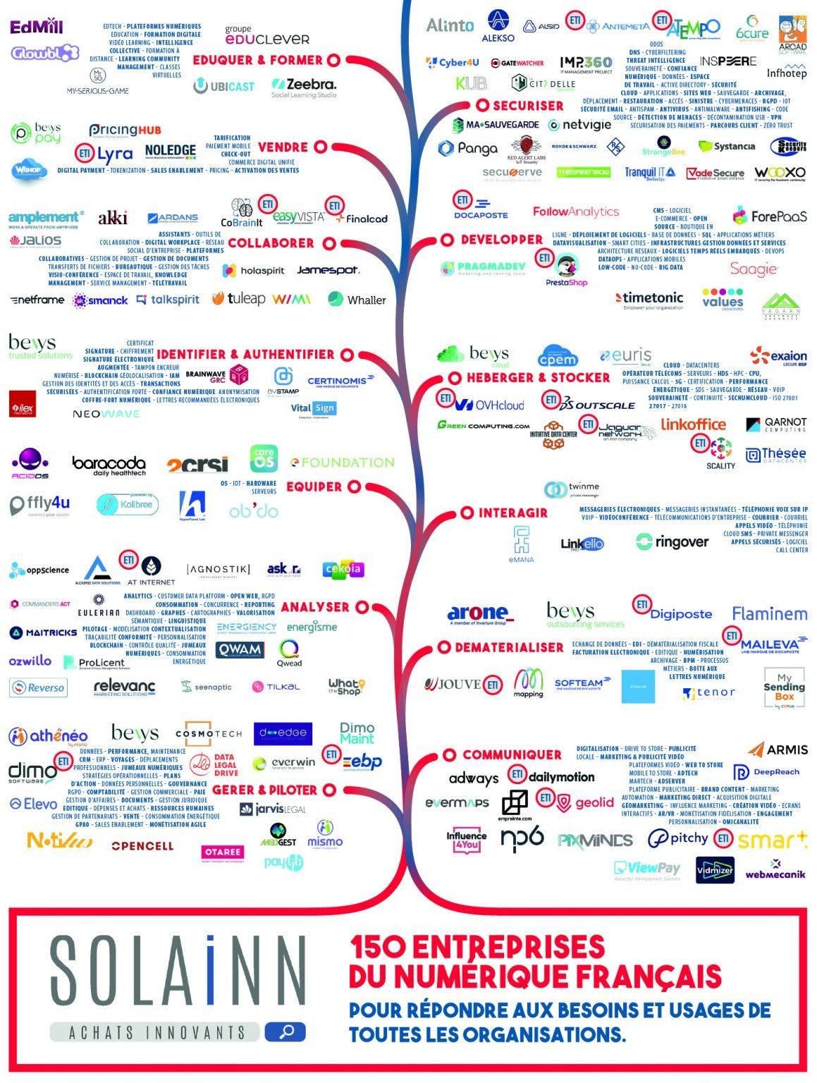 Cartographie SOLAINN - 150 entreprises du numérique français
