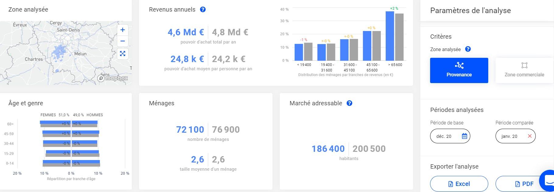 Evolution du profil sociodémographique d'un centre commercial francilien en 2020
