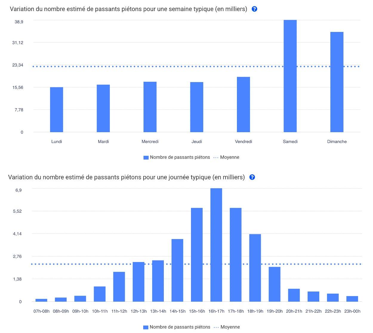 Deux graphiques représentant le nombre de passants sur une semaine en fonction du jour et des heures de la journée.