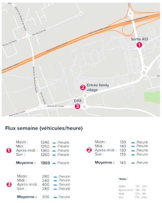 Mytraffic-Analyse Flux de véhicule/Heure