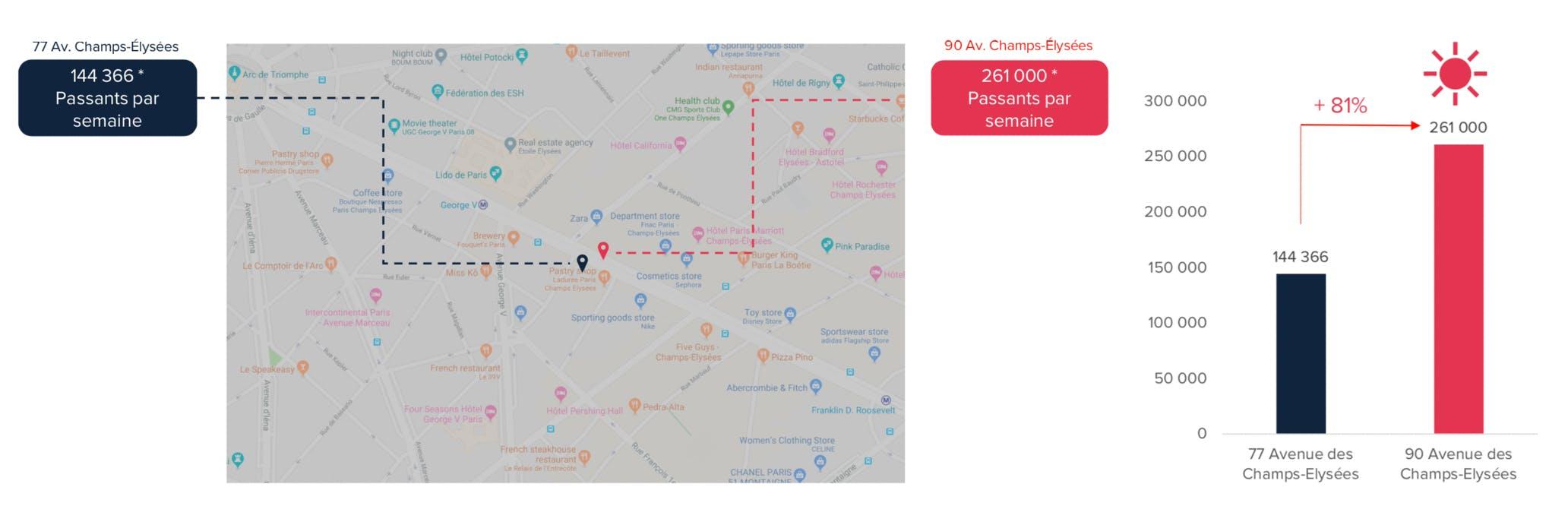 Image montrant le nombre de passants par semaine au 77 et au 90 avenue des Champs Elysées.