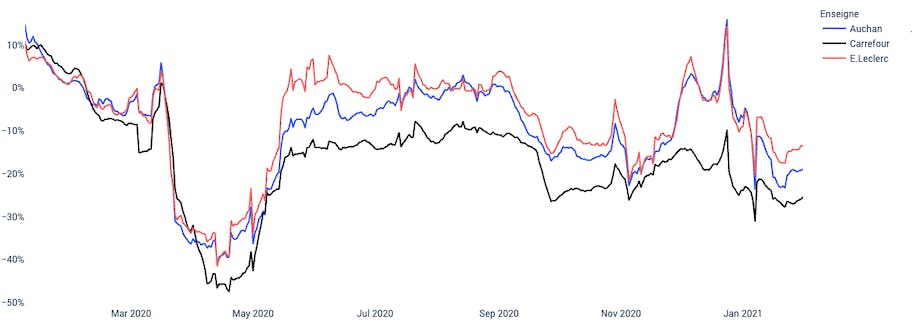 Mytraffic Retail Index de plusieurs enseignes et plusieurs secteurs