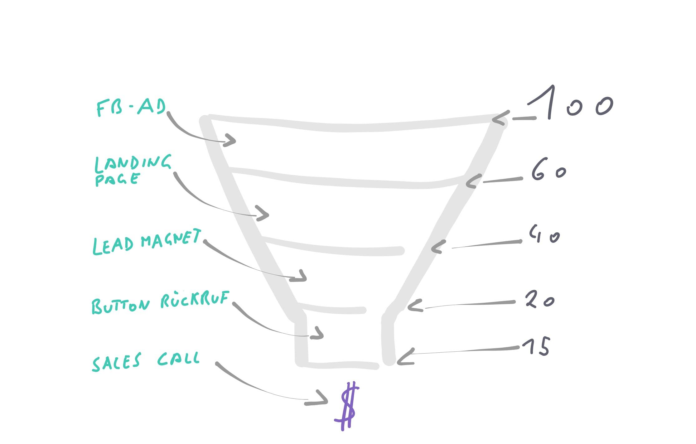 Skizze eines Sales & Marketing Funnels.