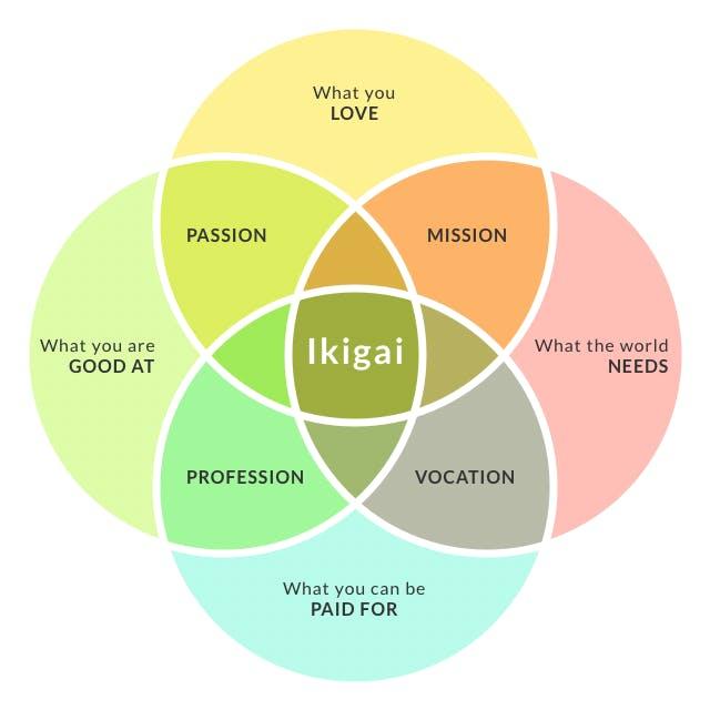 Das Prinzip von Ikigai beschreibt den Sinn des Lebens als die perfekte Mischung aus: Mission, Vocation, Profession, Passion.