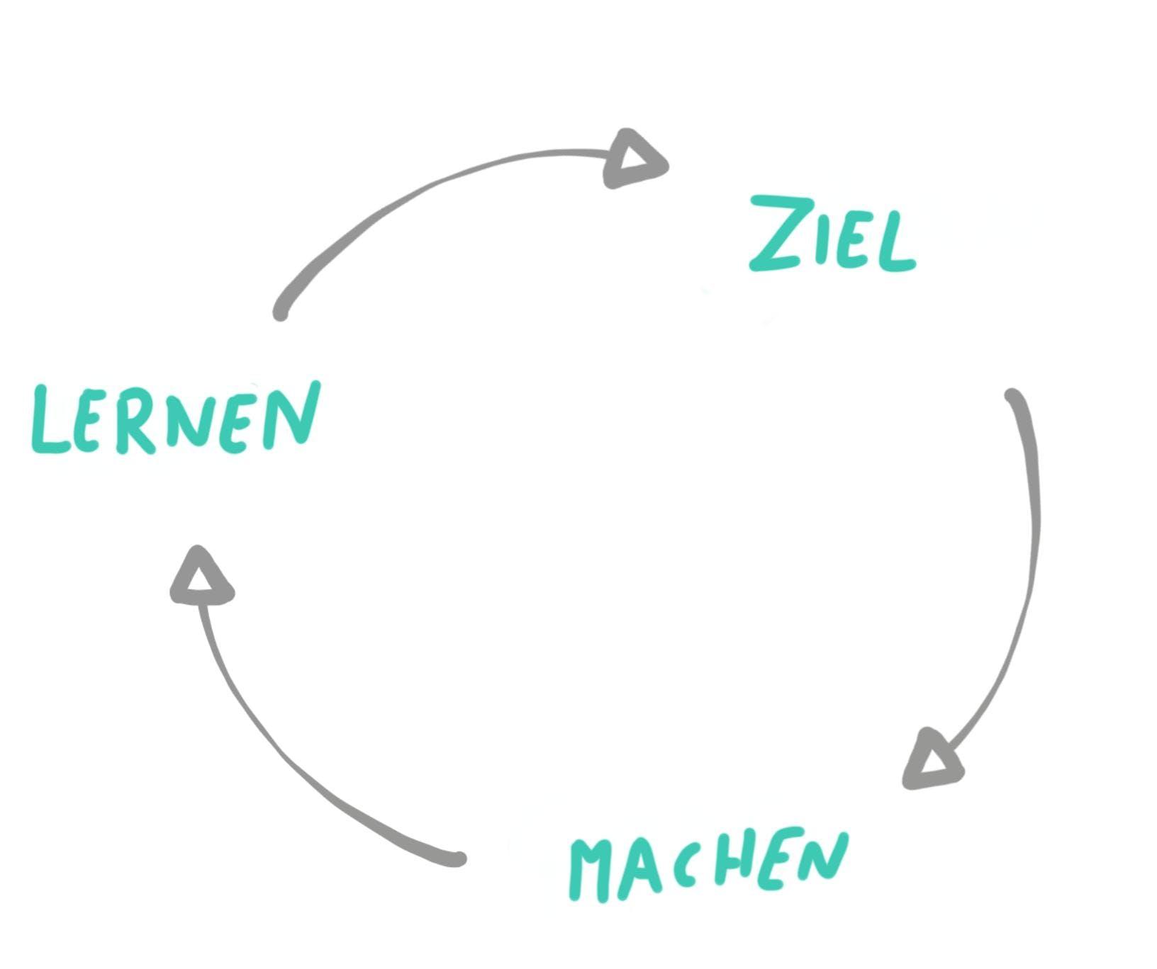Ziel-Machen-Lernen