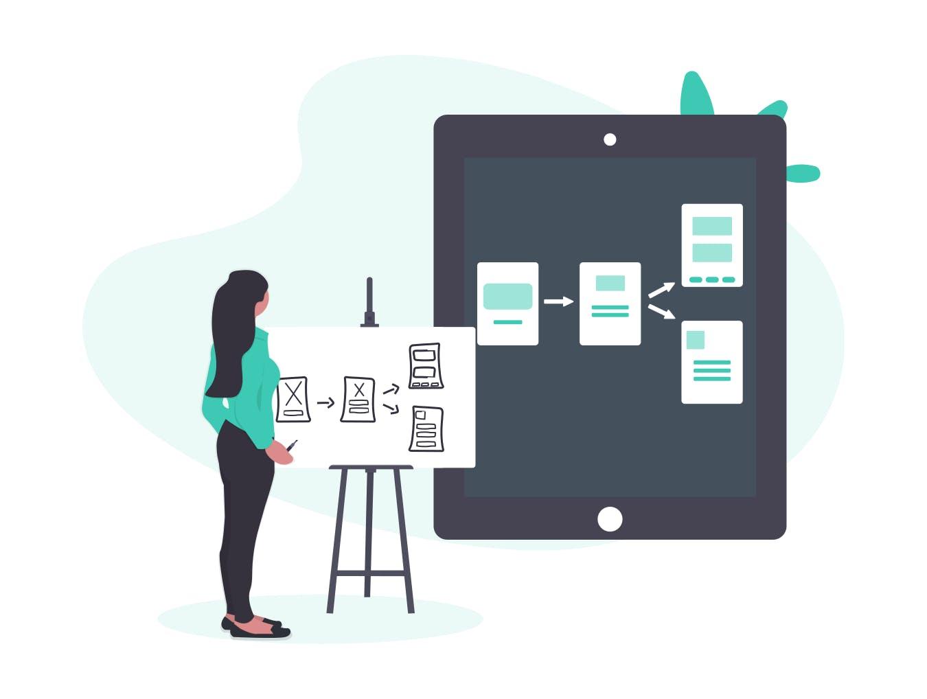 Der Sales Prozess, um neue Kunden zu gewinnen.