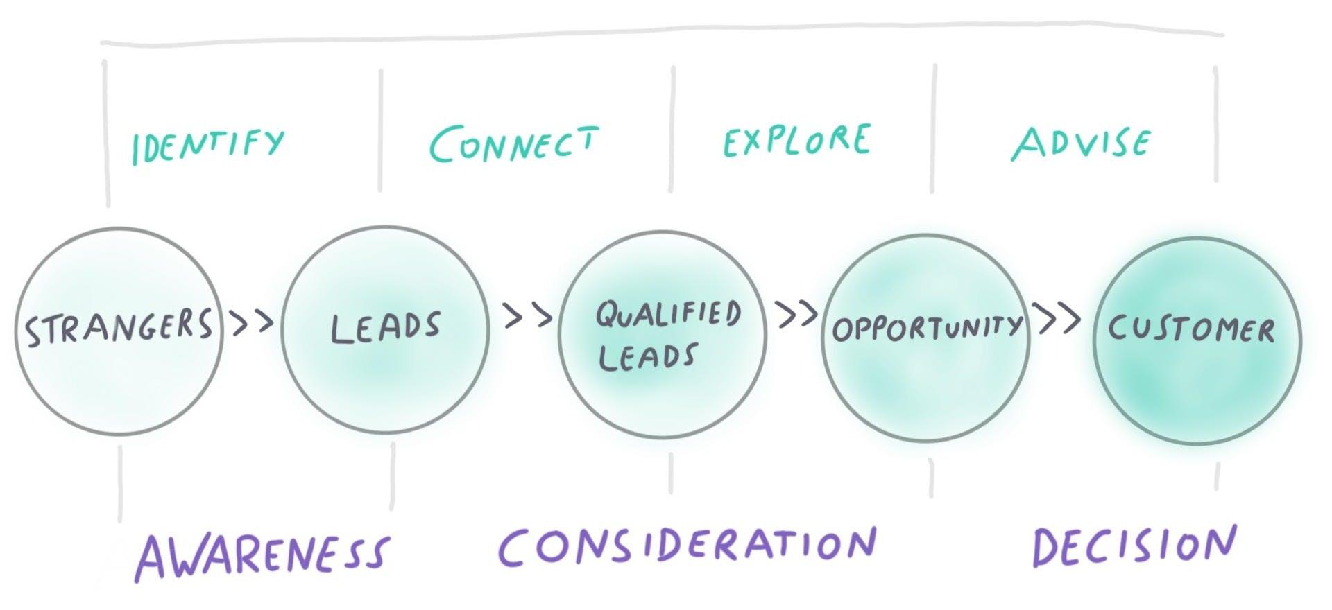 Bespiel eines Sales Prozesses beziehungsweise Sales Funnel.