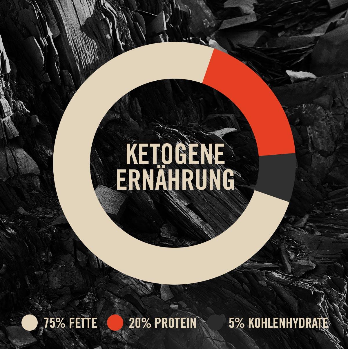 Makroverteilung Ketogene Ernährung