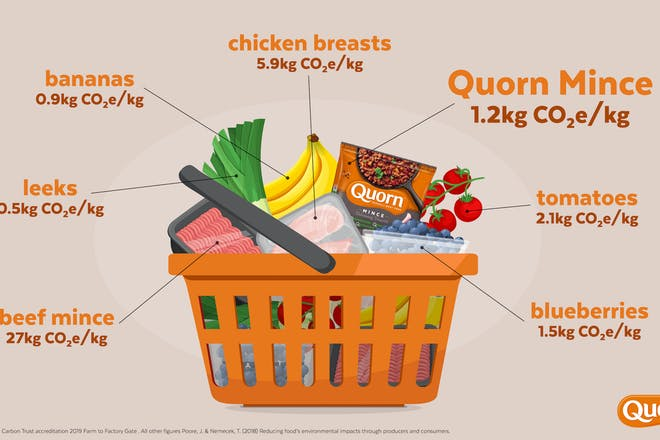 Carbon footprint graphic from Quorn