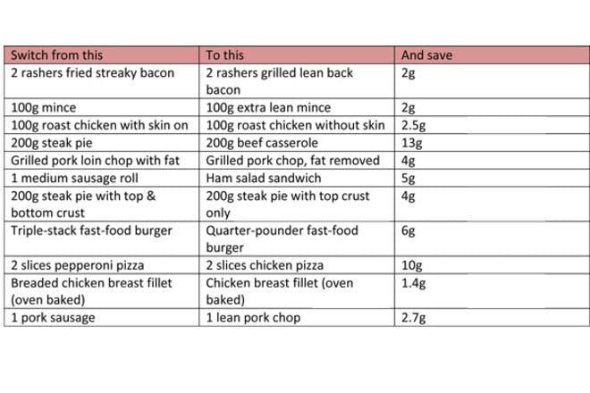 meat swap chart