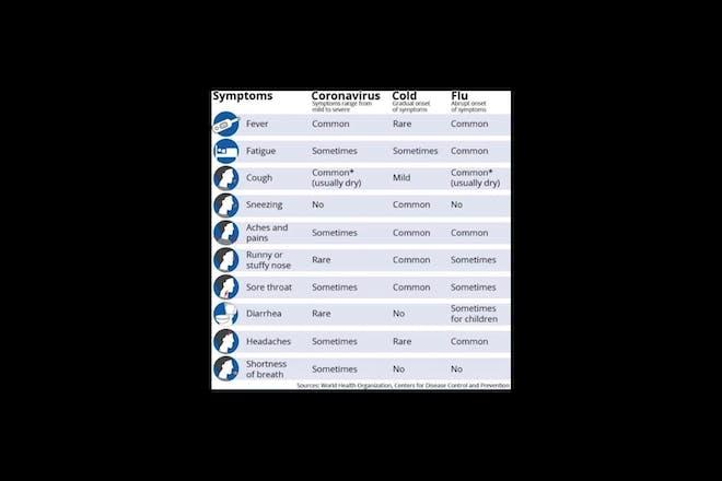 WHO symptoms of coronavirus COVID-19