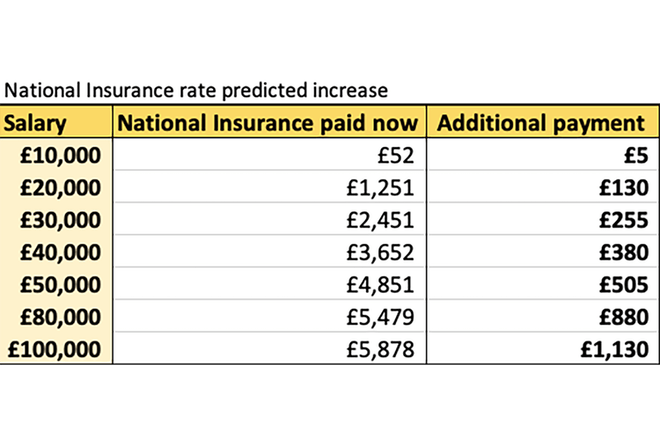 Table showing how much more National Insurance people on different salaries would pay if increase goes ahead