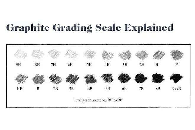Graphite grading scale
