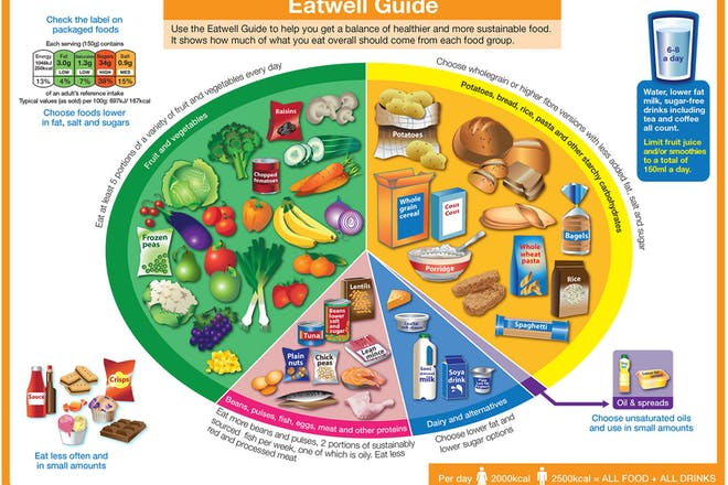 The Eatwell Guide – diagram showing what type of foods you should eat each day