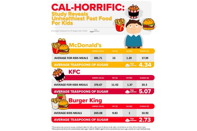 Most unhealthy kids' meals