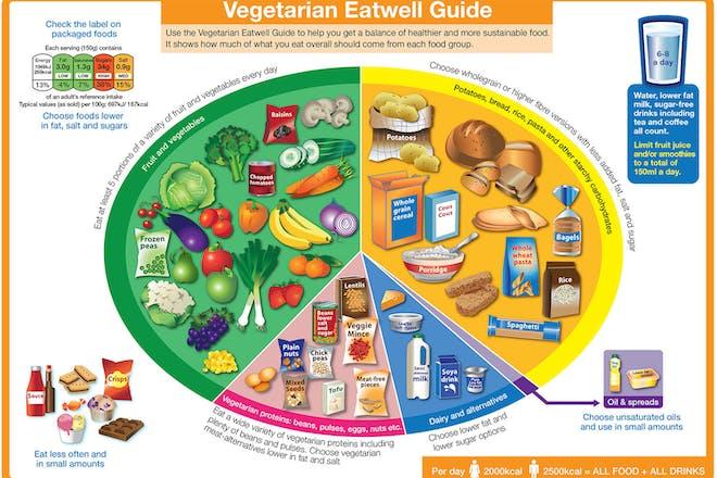 Vegetarian eatwell plate