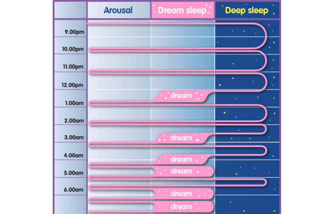 sleep images pattern