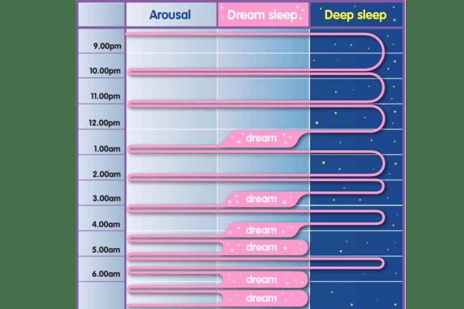 sleep images pattern