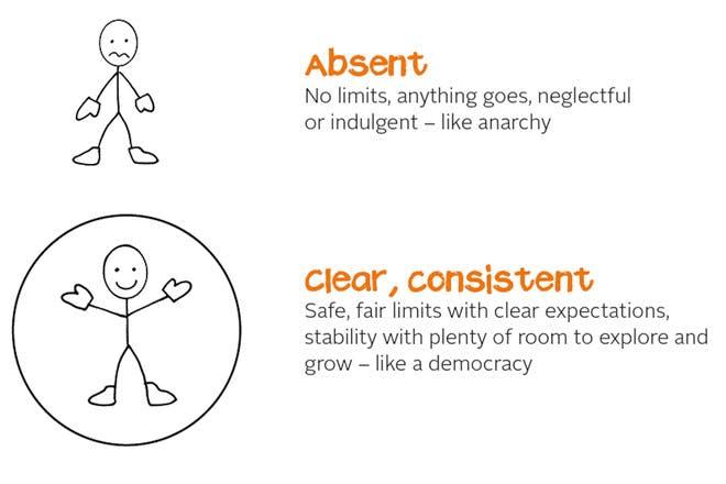 boundaries illustration for Netmums Parenting Course
