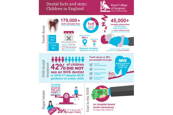 Dental facts and stats: Children in England