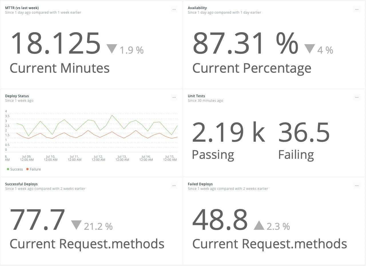 New Relic Dashboard Displaying DevOps Success Metrics