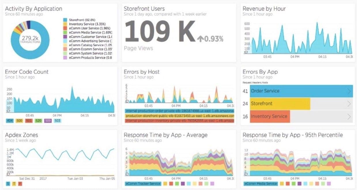 New Relic Insights ダッシュボードを使用して、アプリケーションのデータを可視化してください。