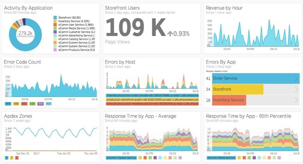 Exemple de tableau de bord New Relic