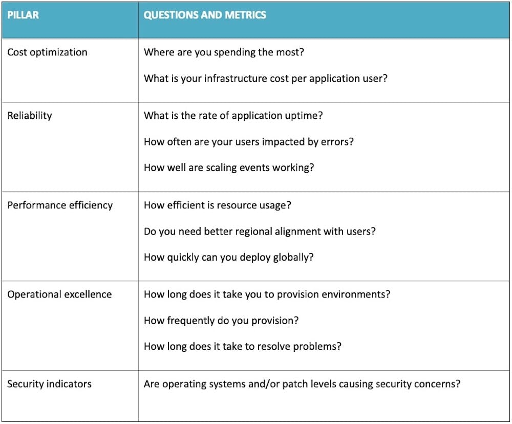 Table 2. Using the Pillars of the AWS Well-Architected Framework to Prioritize Rehosting Efforts