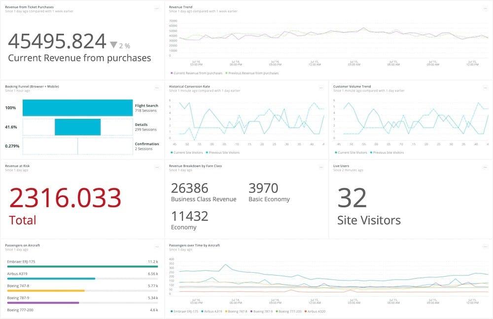 New Relic Dashboard Showing User Metrics