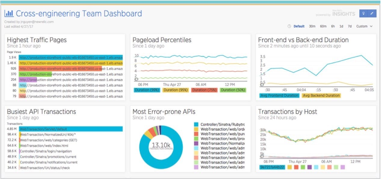Shared performance dashboards help align frontend, backend, and operations teams
