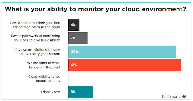 """According to Gartner, many enterprises are still flying blind when it comes to cloud monitoring. (Source: """"Assessing Availability Monitoring and Performance Monitoring in Amazon Web Services."""" Analyst Joseph Antelmi.)"""