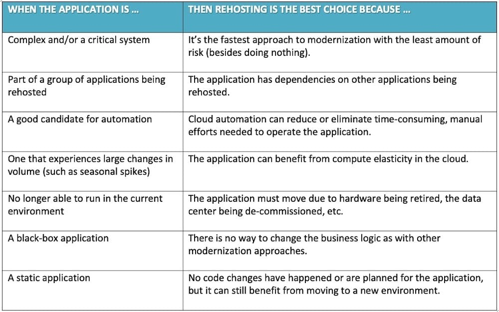 Table 1. Identifying Applications for Rehosting