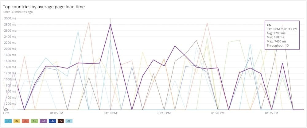 New Relic Dashboard Showing Top Countries by Average Page Load Time