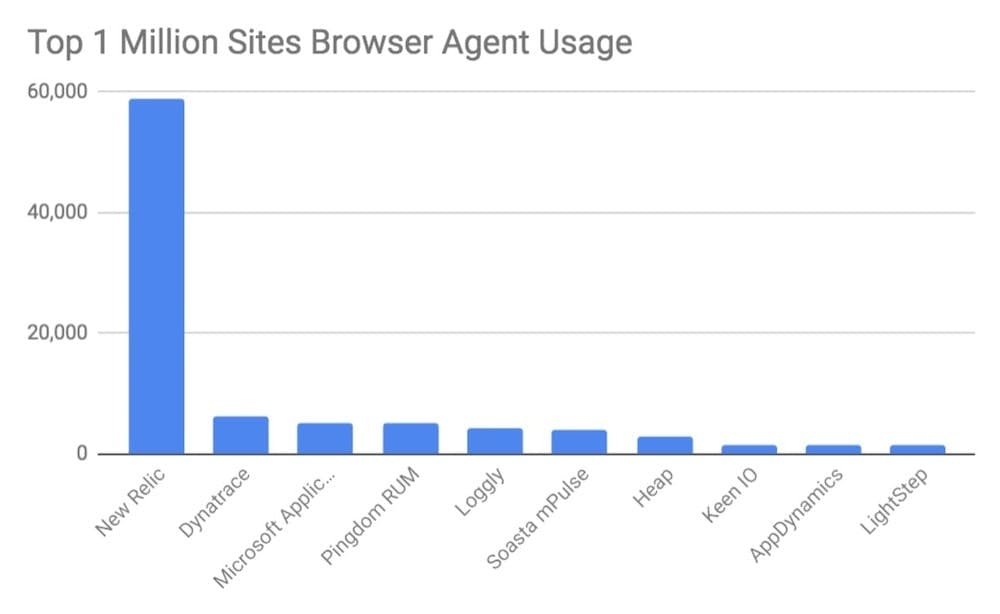 Browser agents in use with deploys in the top 1 million websites of August 2019.